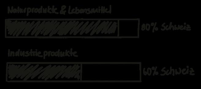 Die Swissness von Lebensmittelprodukten und Industrieprodukten ist unterschiedlich.