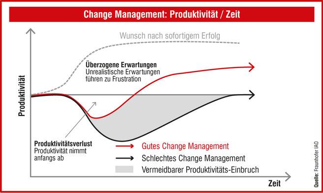 Change Management durch effektiven Wissenstransfer unterstützen