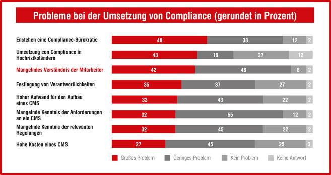 Corporate Compliance braucht Verständnis der Mitarbeiter