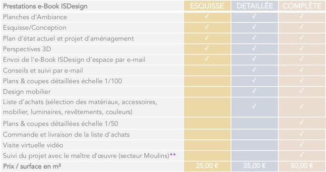 tarifs e-Book coaching architecture intérieure