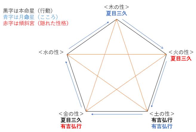 結婚発表!有吉弘行さんと夏目三久さんの性格・運気・相性とは?