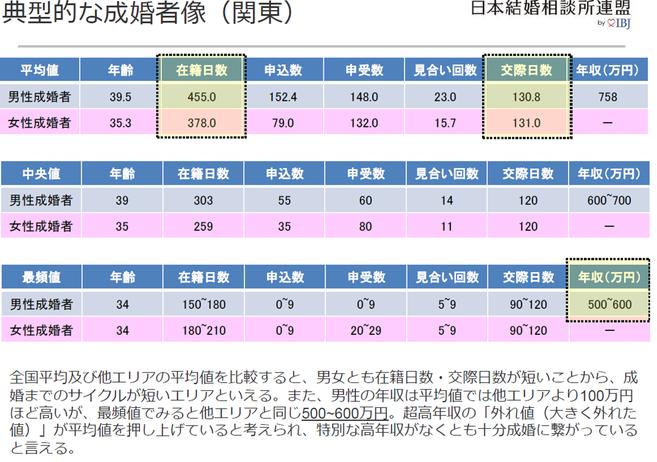 典型的な成婚者像 (関東)