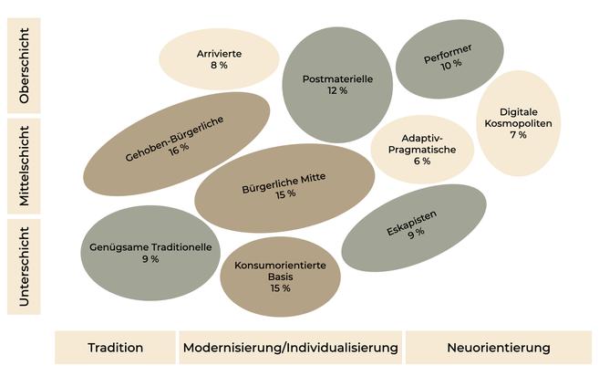 Sinus-Milieus für die Schweiz, Stand von 2016. Tatsächlich überlappen sich die Milieus und gehen ineinander über. (Quelle: eigene Darstellung gemäss Sinus-Institut.)