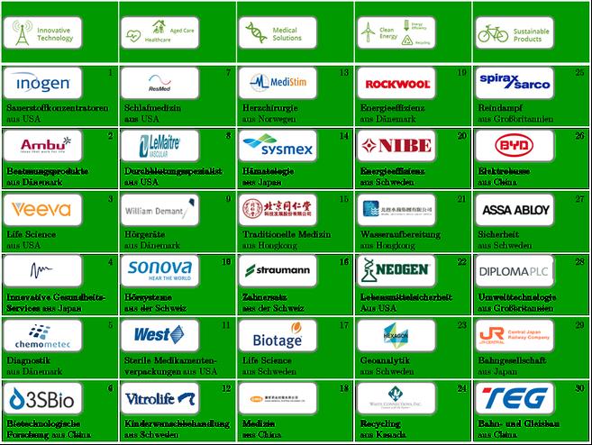 Die 30 Aktien zum Nachhaltigen Investieren aus Gaea`s Cradle