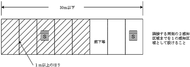 地階の廊下等の煙感知器の設置例