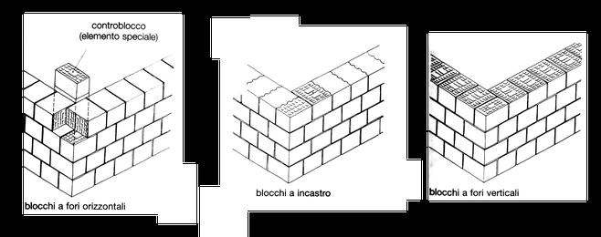murature disposte ad angolo retto mediante l'uso di pezzi speciali di blocchi di laterizio - blocchi a fori orizzontali, blocchi a incastro e blocchi a fori verticali