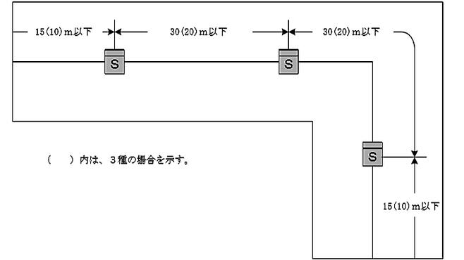 廊下及び通路の煙感知器の設置例