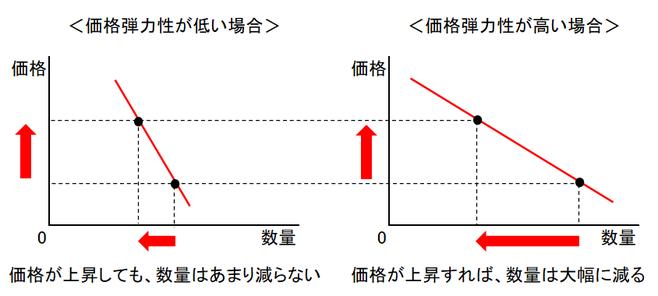 価格弾力性を説明する図②