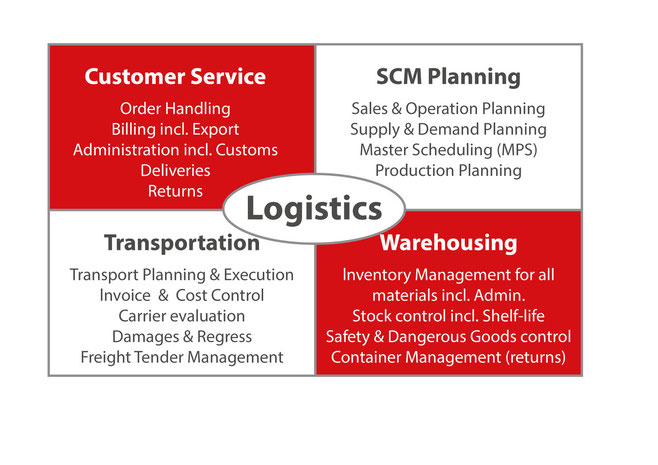 PLAN50 Interim Manager are focussed on SCM and Logistics.
