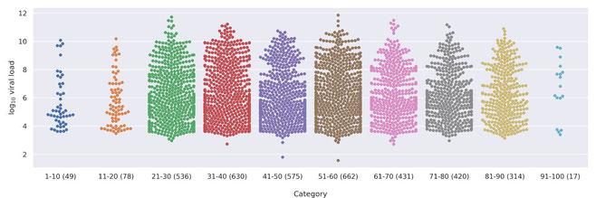 Viruskonzentration in den Altersgruppen Viral load in log Skala, Jones, Drosten preprint 2020