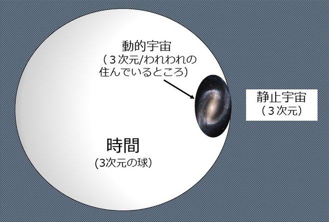 超球理論の基本