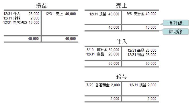 損益計算書に属する勘定科目の帳簿の締め切り