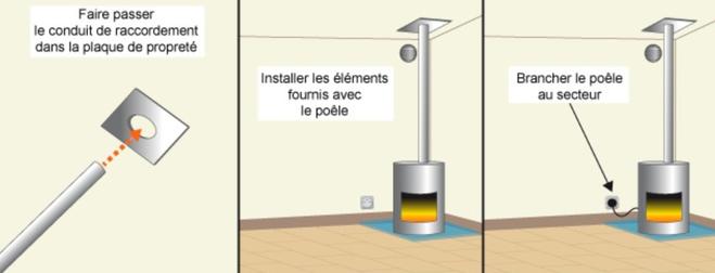 Installation poêle à granulés Mennecy 91540 B-energie granuleshop 2020 toutes marque de poele