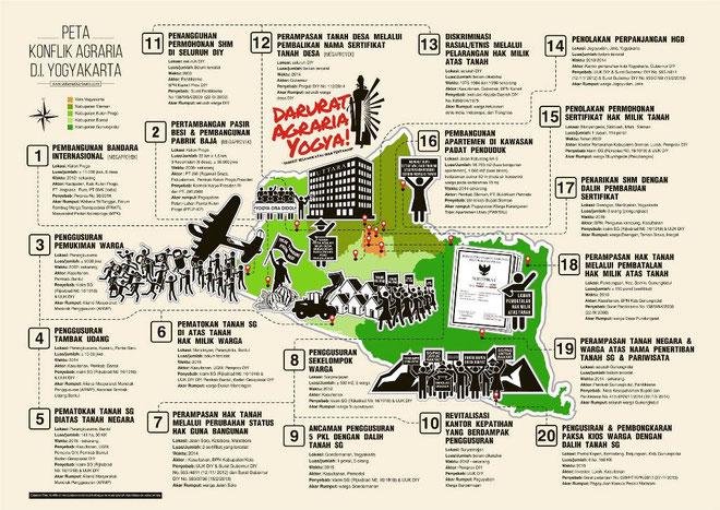 Oversigt over nogle socialrevolutionære aktioner på Java