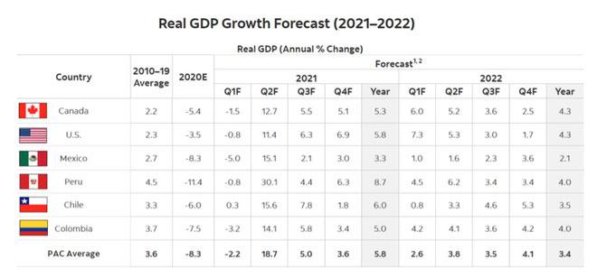GDP Forecast 2022