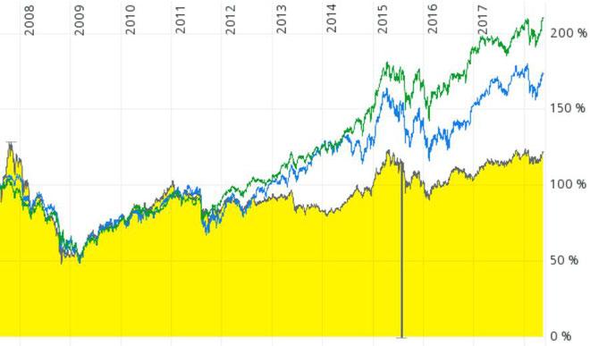 freaky finance, A0JKJD, Chart, Vergleich mit DAX und MSCI World