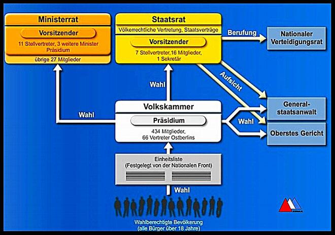 Politische System der DDR (PPTX) auteur.