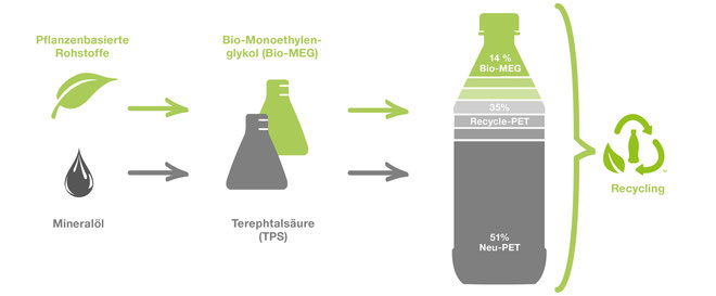 Plant Bottle -  DesignKis - TILISCO - Biostrategie