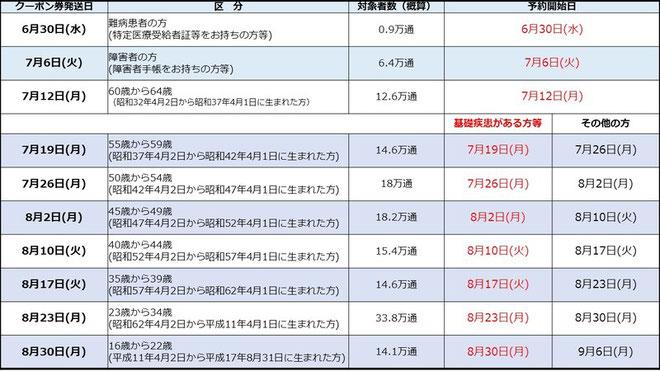 【名古屋市】65歳未満クーポン配布スケジュール表