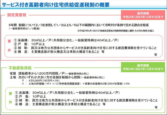 サービス付き高齢者向け住宅供給促進税制の概要(令和3年3月31日まで)