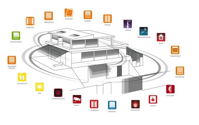 Nichts ist einfacher als io Bedienen Sie Ihre Rollladen, Fenster, Markisen uvm. mit io-homecontrol von Somfy ganz bequem per PC oder Smartphone - zu jeder Zeit von überall.