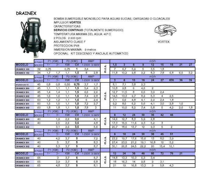 sumergida residual DRAINEX