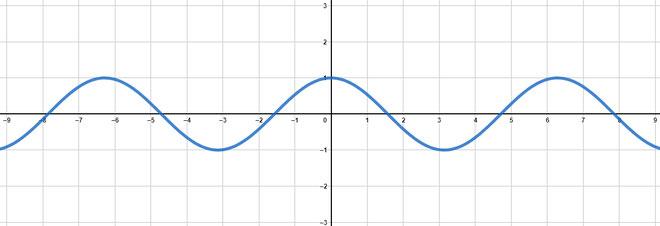 Trigonometrische Funktionen - Studimup.de