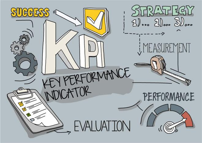 バランススコアカード(BSC)のKPIのイメージ