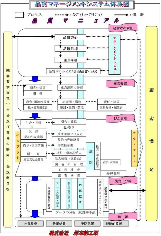 岸本鉄工所品質マネージメントシステム体系図