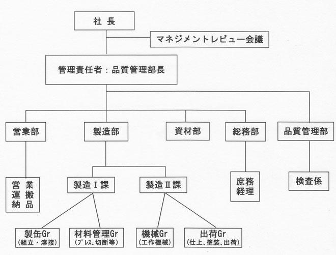 岸本鉄工所組織図