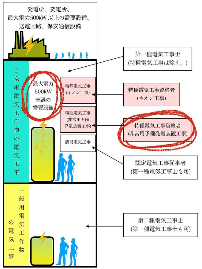 電気工事士等の資格の種類に応じた工事範囲