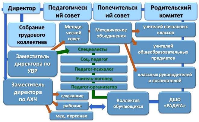 структура специальной (коррекционной) школы № 14  Иркутск