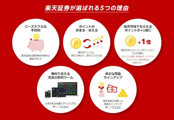 アンケートサイトから楽天証券への口座開設が選ばれる5つの理由