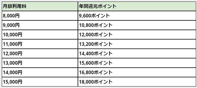 比較一覧表月額利用料金還元dポイントで収入