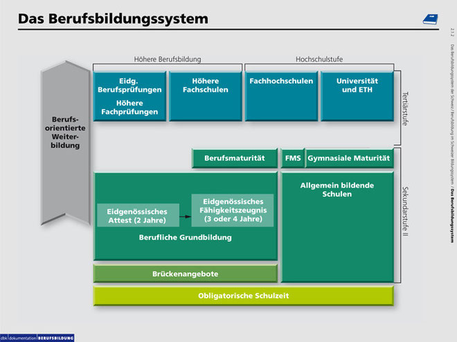 Schweizer Berufsbildungssystem im Überblick