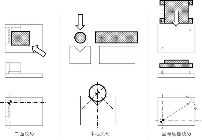 自動機で最も重要な検討項目である位置決めに関して3つの代表的な方法を示しています。
