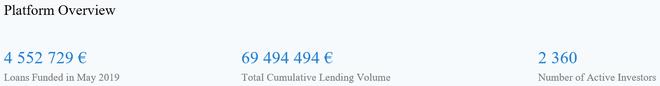 freaky finance, Swaper platform news, Zahlen, Daten und Statistiken