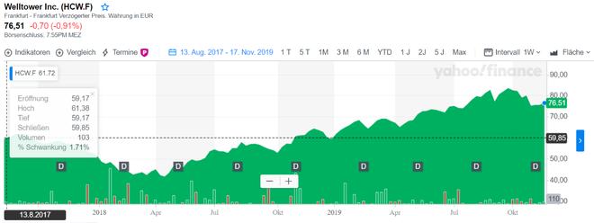 freaky finance, Welltower, Aktie, REIT, Aktienkauf, Chartverlauf seit Kauf
