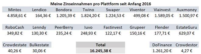 freaky finance, P2P-Zinsen seit Anfang 2016, Zinsen pro Plattform