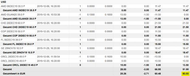 freaky finance, Optionshandel, Options-Trades, Optionen handeln, Puts, Put-Optionen, Prämien, Optionsprämien