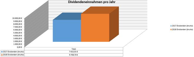 freaky finance, Dividenden, Jahresübersicht, 2017 im Vergleich zu 2018, Stand September 2018