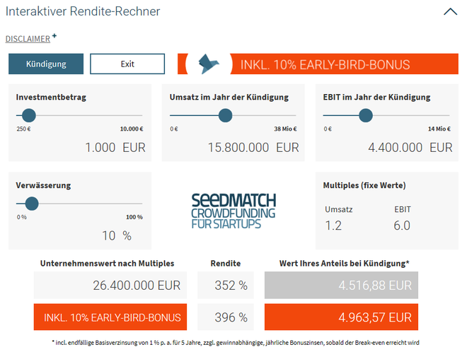 freaky finance, Rentablo, Crowdfuning-Kampangne, Seedmatch, Interaktiver Rendite-Rechner