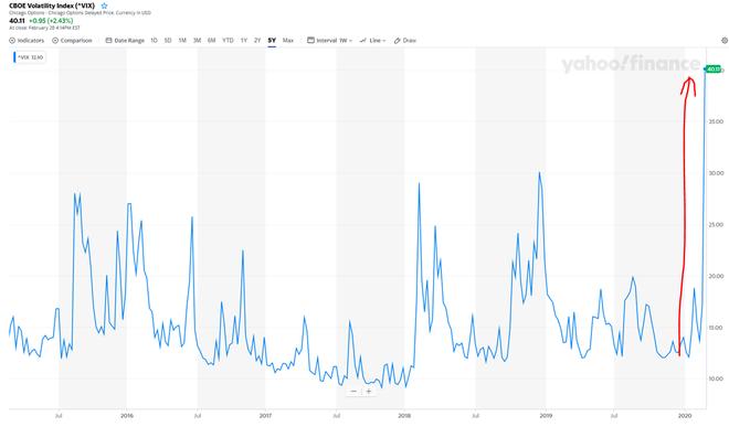 freaky finance, VIX, Chart, Volatilitäts Index, Februar 2020