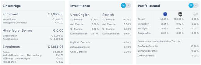 freaky finance, Twino, Dashboard