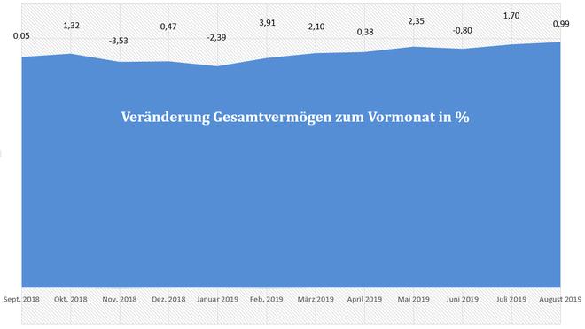 freaky finance, Gesamtvermögen, prozentuale Veränderungen der letzen 12 Monate, Diagram
