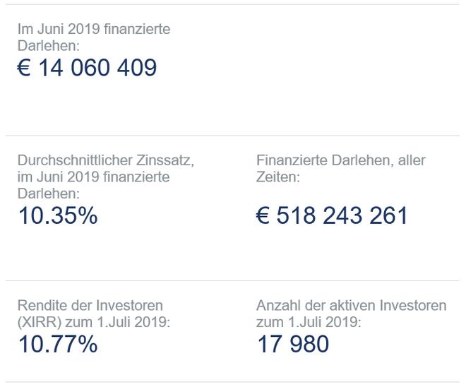 freaky finance, Twino, Twino Statistik, Juni 2019