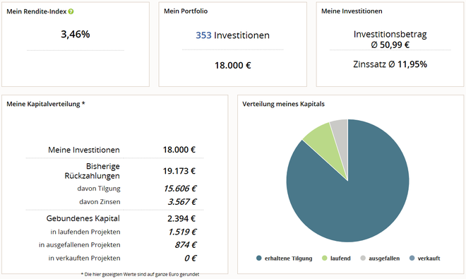 freaky finance, P2P-Update 2019, Juli 2019, Auxmoney, meine Investitionen