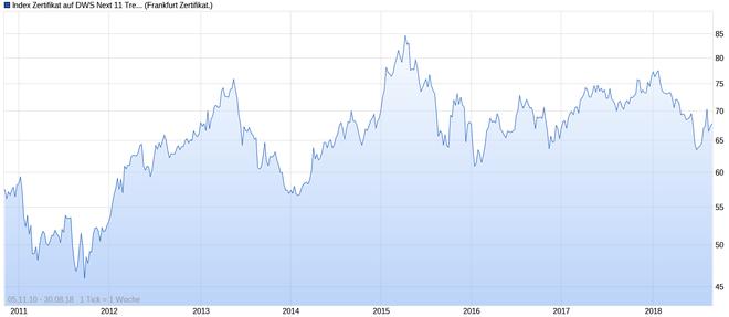 freaky finance, Index Zertifikat auf DWS Next 11 Trend TR, WKN DWS0GG, Chart 2011 bis 2018