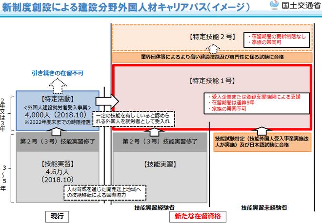 新制度創設による建設分野外国人材キャリアパス(イメージ)