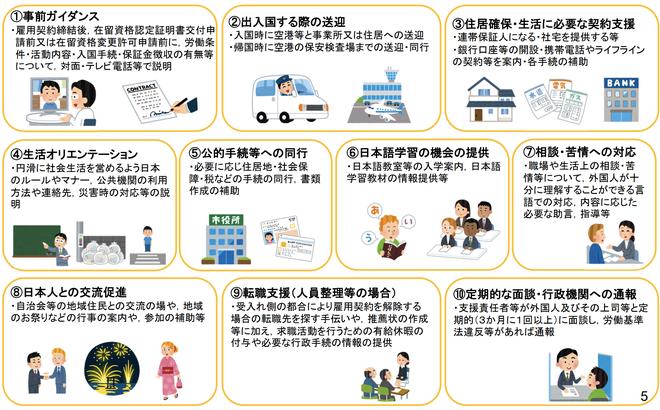1号特定技能外国人支援計画で定められている事項(義務的支援):法務省資料から抜粋